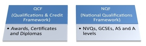 QCF and NQF equivalent