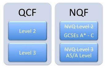 QCF NQF level comparison